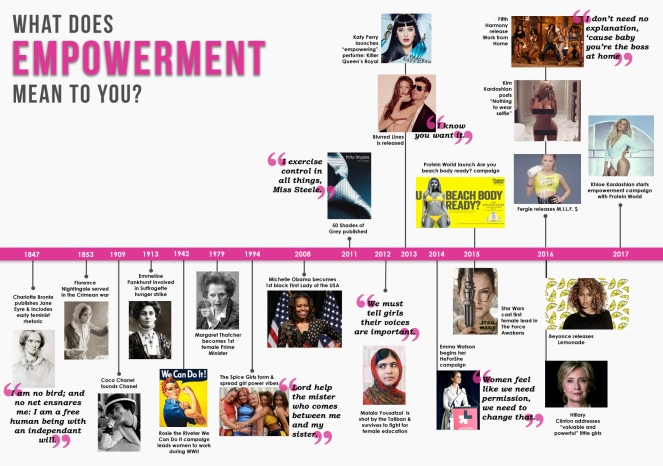 What does female empowerment mean in the modern day world?
